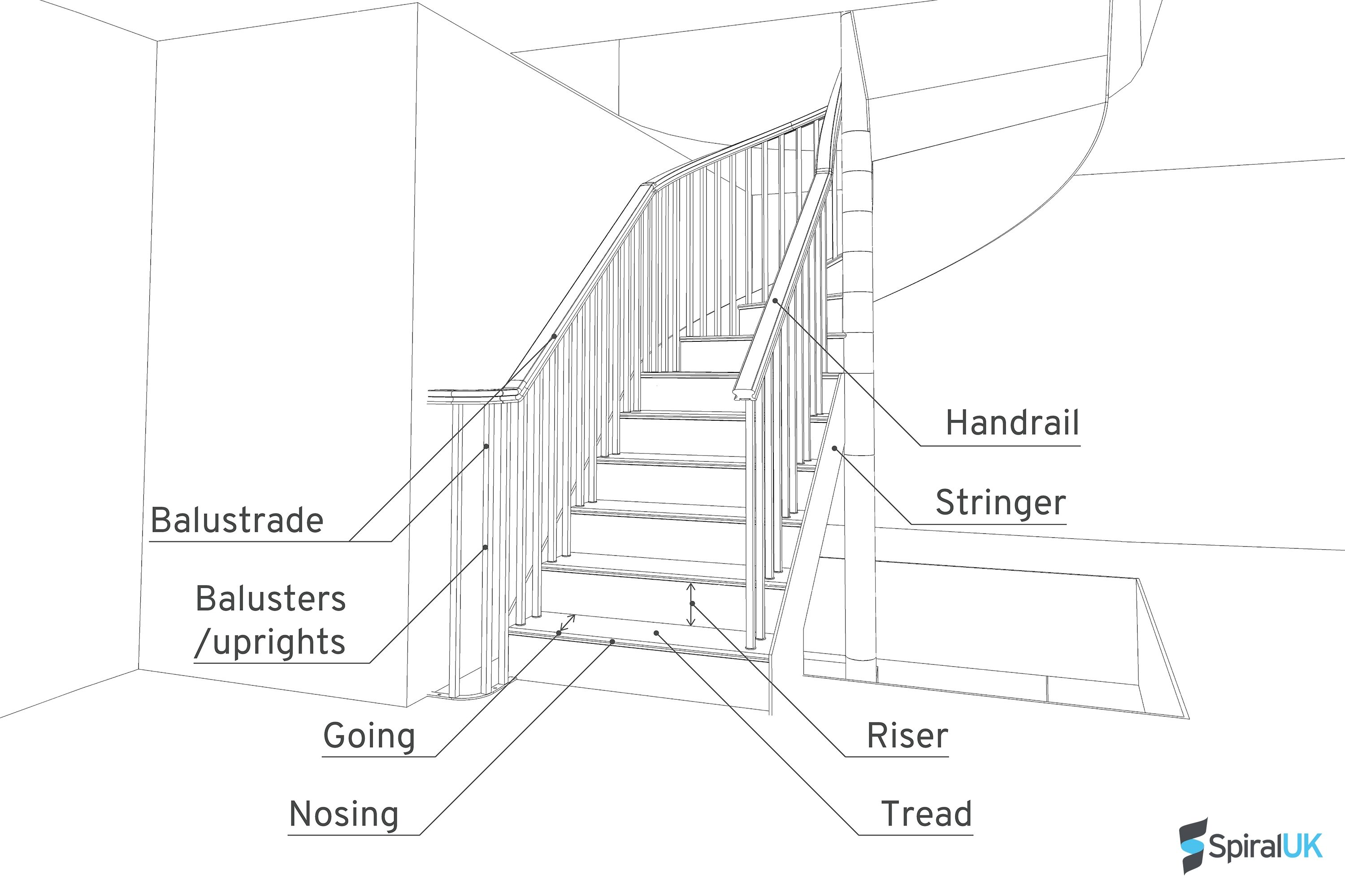 glossary of terms spiral and helical staircase manufacturers rh spiral uk com